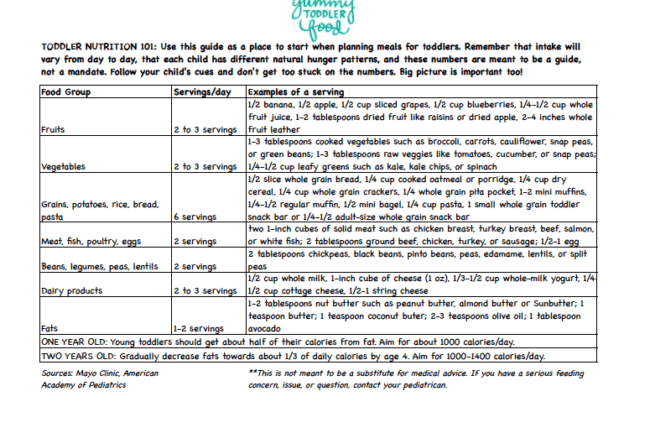 Quick Reference Toddler Nutrition Guide