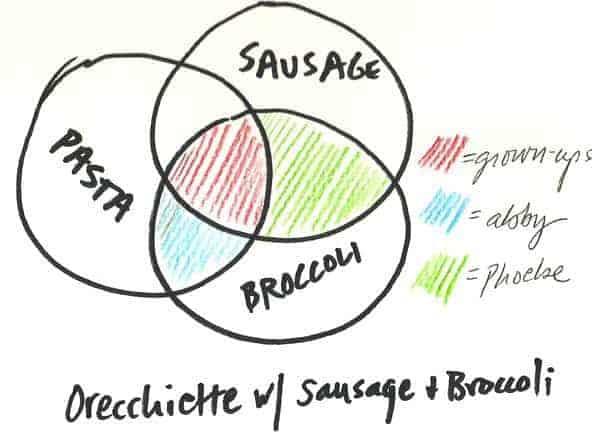 venn diagram of family dinner