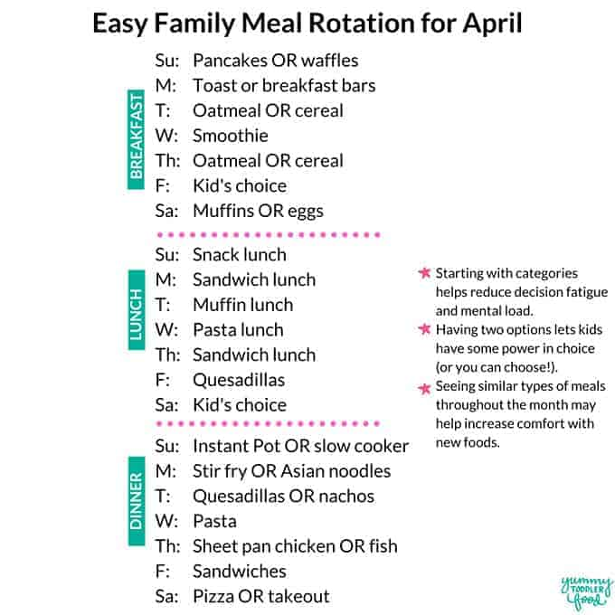 easy meal rotation for april