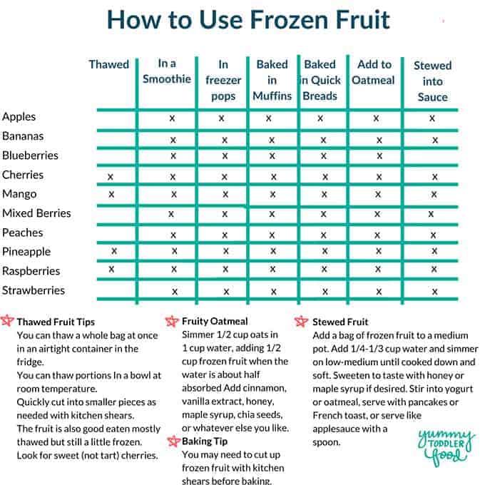 frozen-fruit-veggies-chart