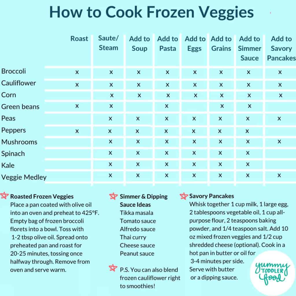 frozen-veggies-chart