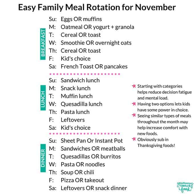 meal planning rotation
