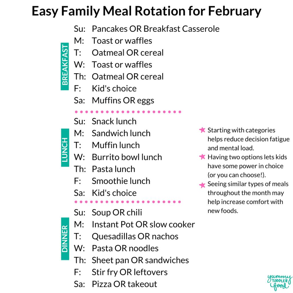 february meal plan rotation