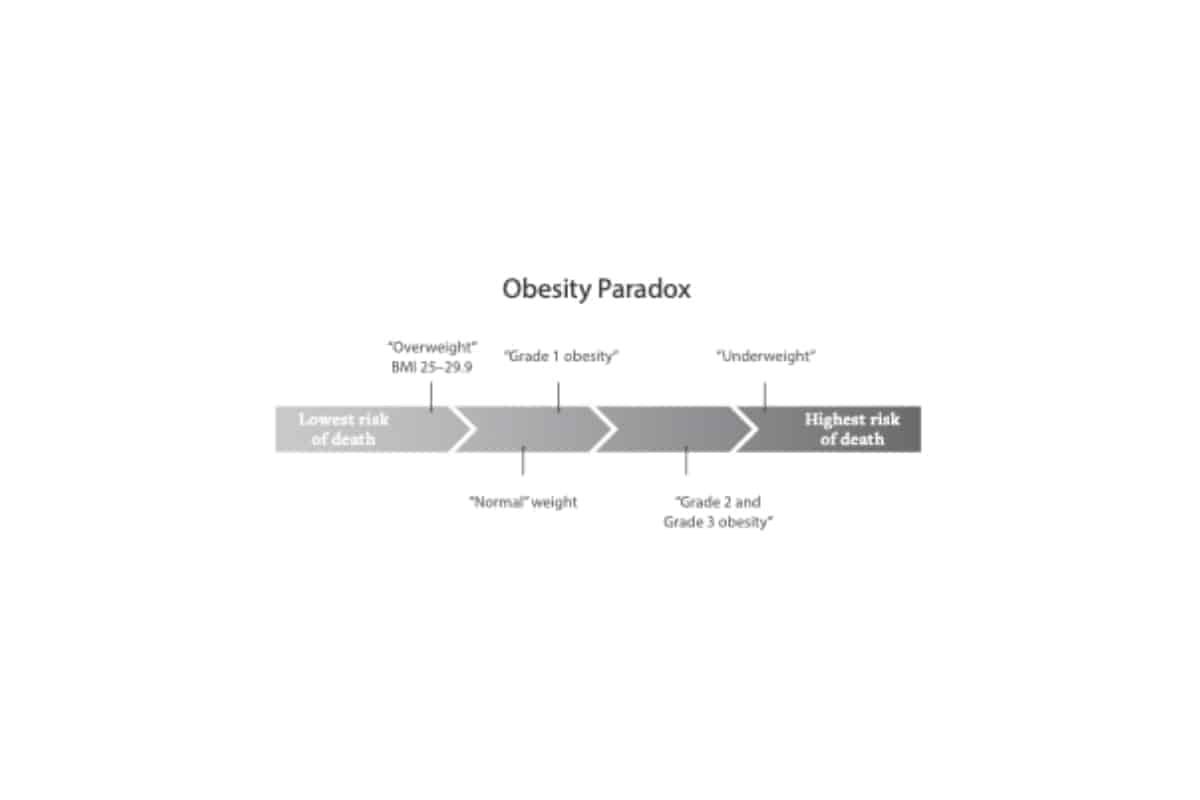 obesity-paradox-illustration