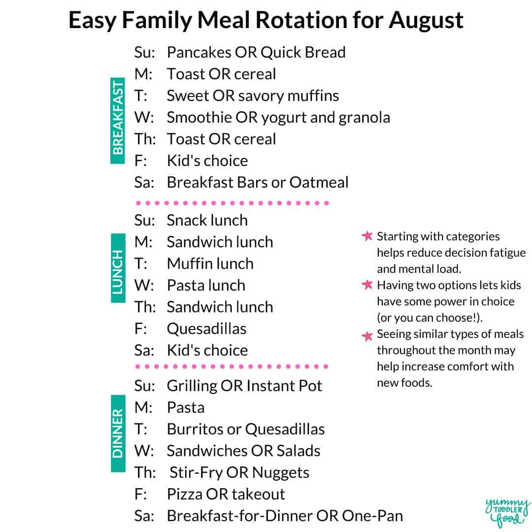 meal rotation for august