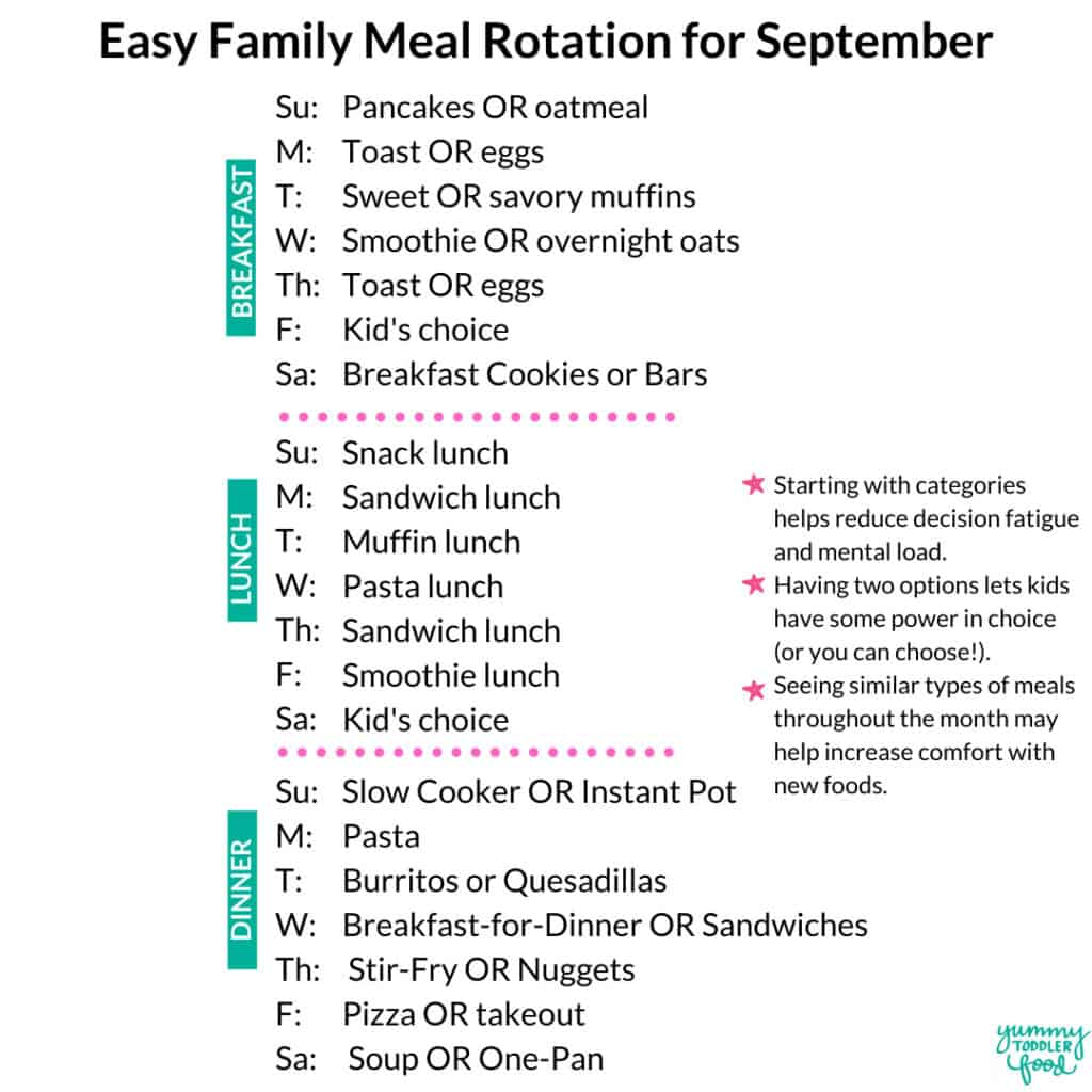 meal rotation graphic